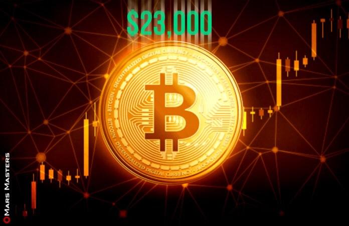 Bitcoin soars above $23,000