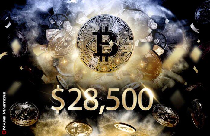Bitcoin Surges Past $28,500